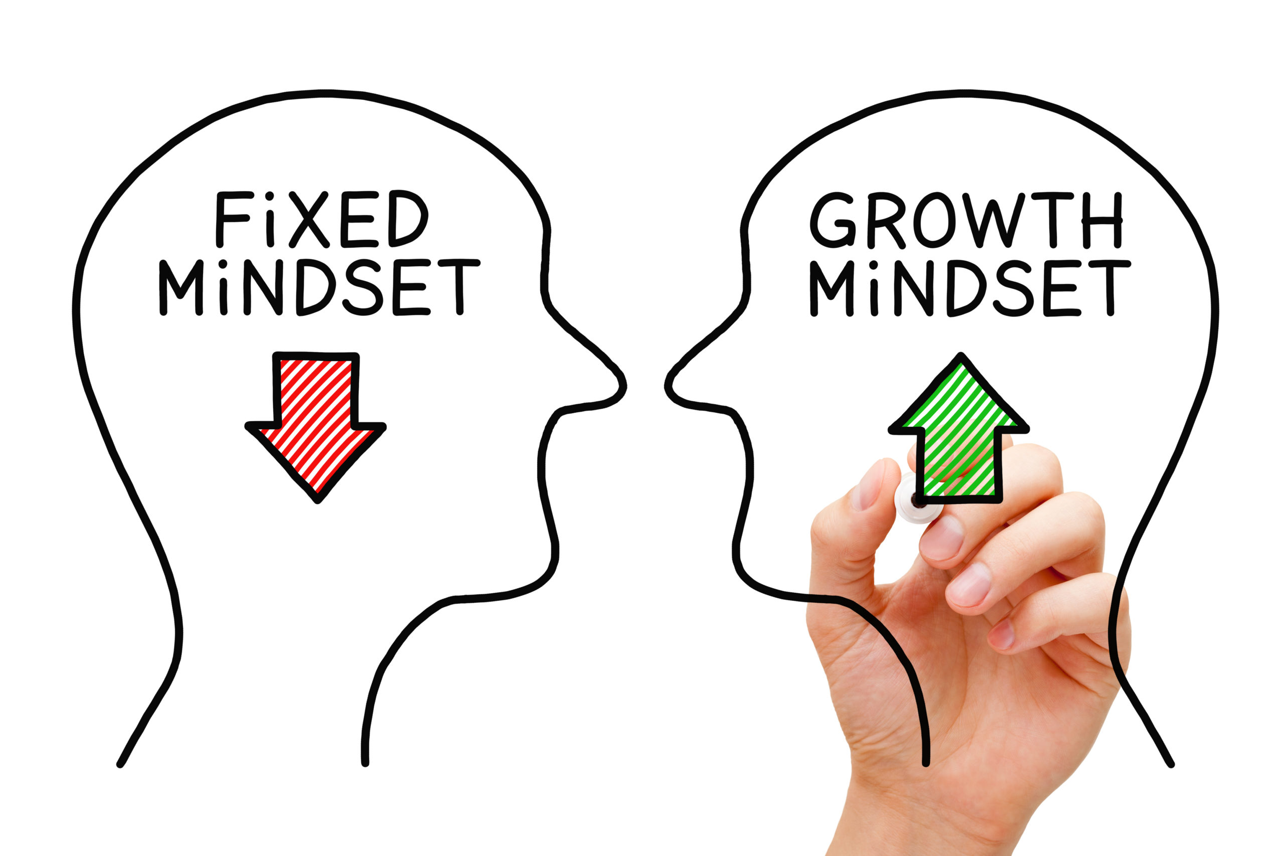 learning and unlearning: fixed versus growth mindset